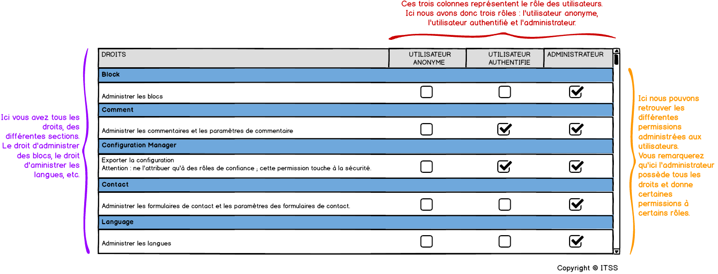 Rôles et permissions sur Drupal